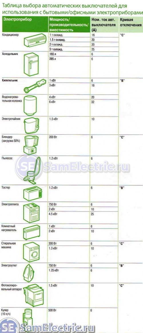 Таблица - выбор автомата по мощности нагрузки