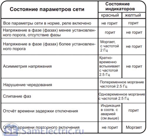 Индикация аварий и режимов