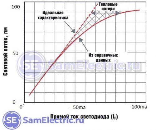 Зависимость яркости светодиода от тока