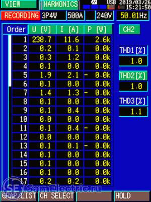 Список гармоник тока и напряжения в табличной форме