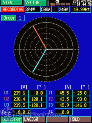Векторная диаграмма тока и напряжения