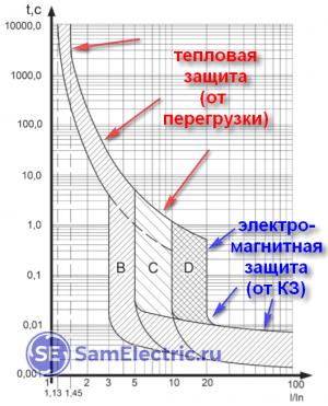 Время-токовые характеристики защитного автомата - тепловой ток и кз