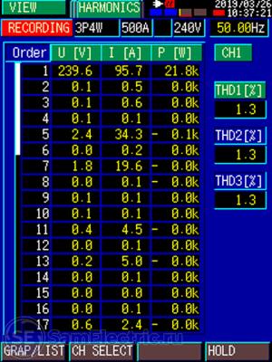 Измеренные гармоники на экране прибора