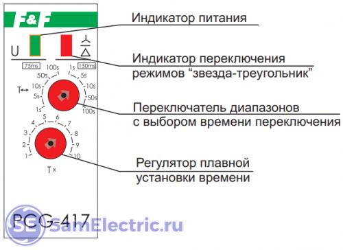 Панель управления и органы управления