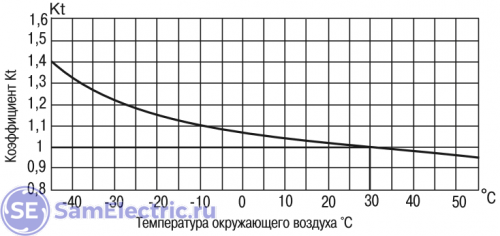 Температурный коэффициент