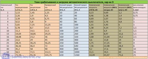 Табличные данные для защитных автоматов с характеристикой D