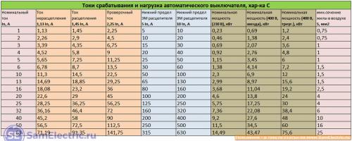 Табличные данные для защитных автоматов с характеристикой С