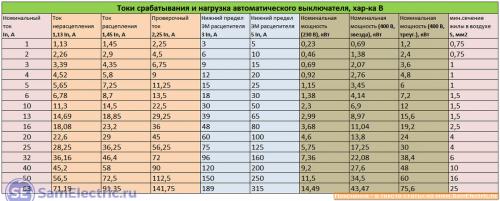 Табличные данные для защитных автоматов с характеристикой В