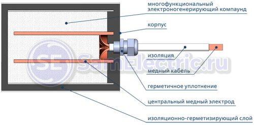 Внутреннее устройство блока системы