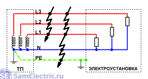 Короткие замыкания в системе TN-S