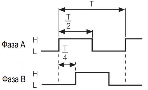 Импульсы 2 с фазовым сдвигом
