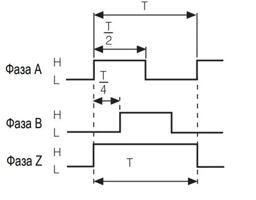 Выходы энкодера с нулевой меткой