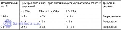 Таблица значений характеристики автомата