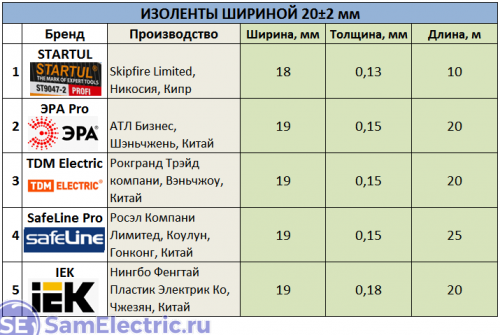 Таблица изолент 20 мм