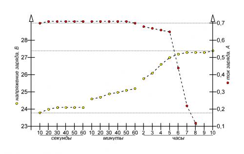 Графики заряда АКБ