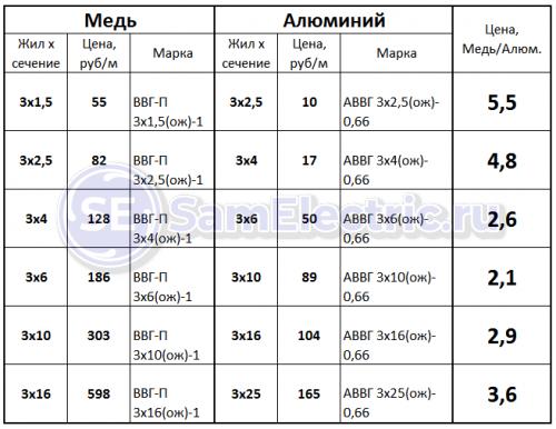 Сравнение по цене медных и алюминиевых кабелей, идентичных по току