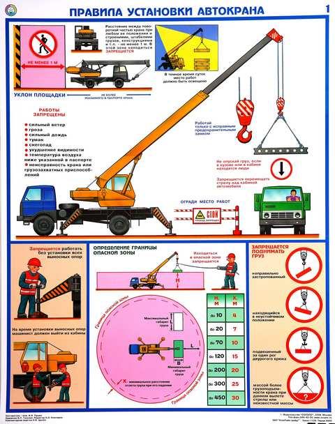 Плакаты по технике безопасности. Часть 2